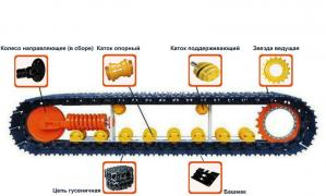 Spare parts dlhodobej systems for road building machines